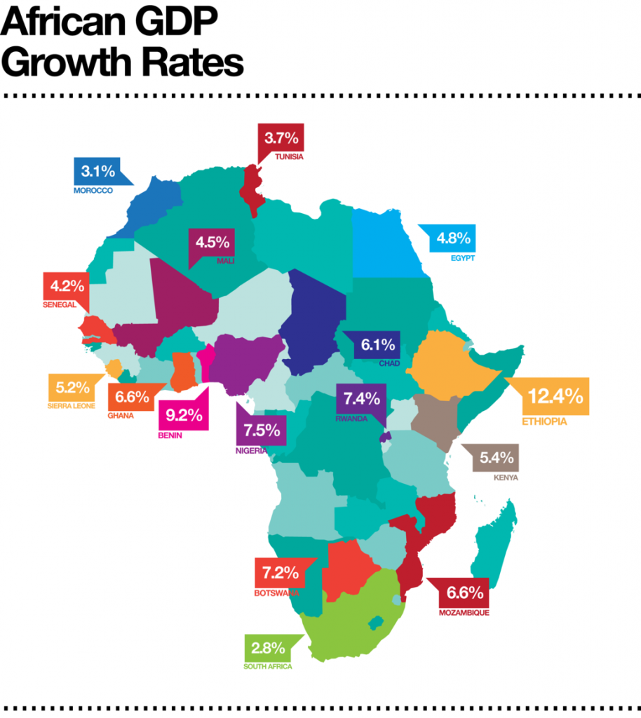 africa-gdp-growth